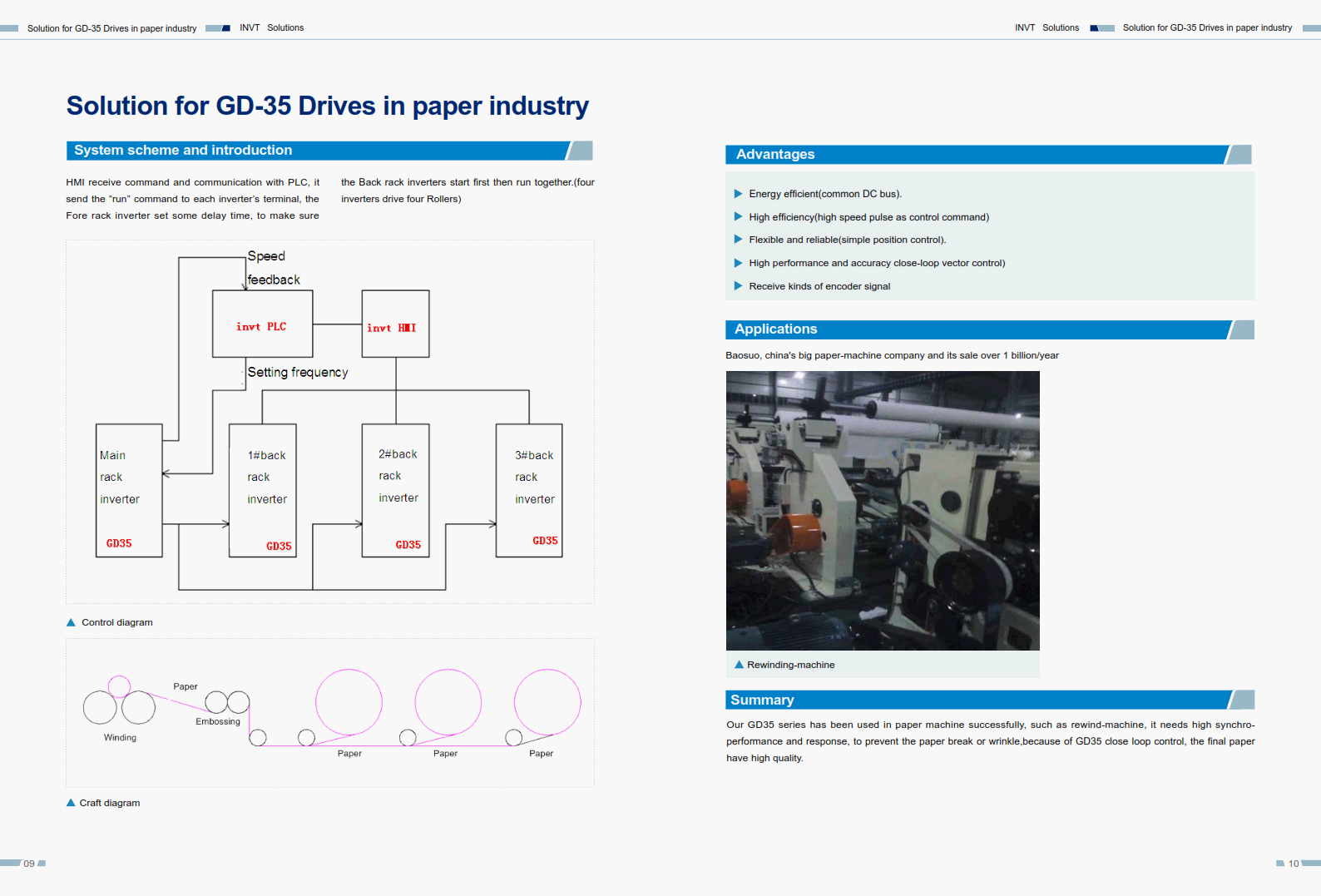 Solution for GD-35 Drives in paper industry